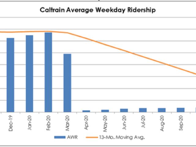 COVID Caltrain